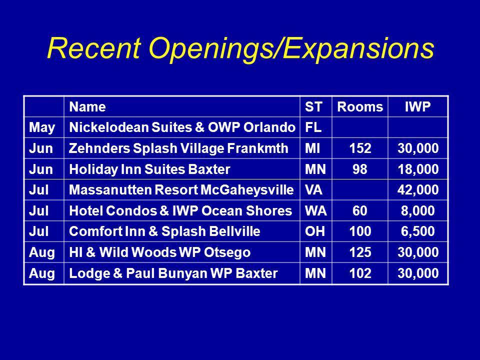 Recent Openings/Expansions NameSTRoomsIWP MayNickelodean Suites & OWP OrlandoFL JunZehnders Splash Village FrankmthMI15230,000 JunHoliday Inn Suites BaxterMN9818,000 JulMassanutten Resort McGaheysvilleVA42,000 JulHotel Condos & IWP Ocean ShoresWA608,000 JulComfort Inn & Splash BellvilleOH1006,500 AugHI & Wild Woods WP OtsegoMN12530,000 AugLodge & Paul Bunyan WP BaxterMN10230,000