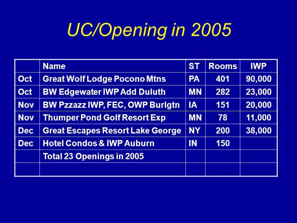 UC/Opening in 2005 NameSTRoomsIWP OctGreat Wolf Lodge Pocono MtnsPA40190,000 OctBW Edgewater IWP Add DuluthMN28223,000 NovBW Pzzazz IWP, FEC, OWP BurlgtnIA15120,000 NovThumper Pond Golf Resort ExpMN7811,000 DecGreat Escapes Resort Lake GeorgeNY20038,000 DecHotel Condos & IWP AuburnIN150 Total 23 Openings in 2005