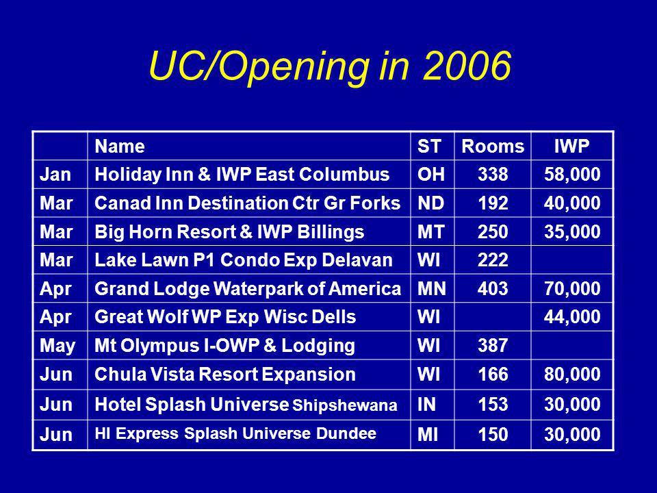 UC/Opening in 2006 NameSTRoomsIWP JanHoliday Inn & IWP East ColumbusOH33858,000 MarCanad Inn Destination Ctr Gr ForksND19240,000 MarBig Horn Resort & IWP BillingsMT25035,000 MarLake Lawn P1 Condo Exp DelavanWI222 AprGrand Lodge Waterpark of AmericaMN40370,000 AprGreat Wolf WP Exp Wisc DellsWI44,000 MayMt Olympus I-OWP & LodgingWI387 JunChula Vista Resort ExpansionWI16680,000 JunHotel Splash Universe Shipshewana IN15330,000 Jun HI Express Splash Universe Dundee MI15030,000
