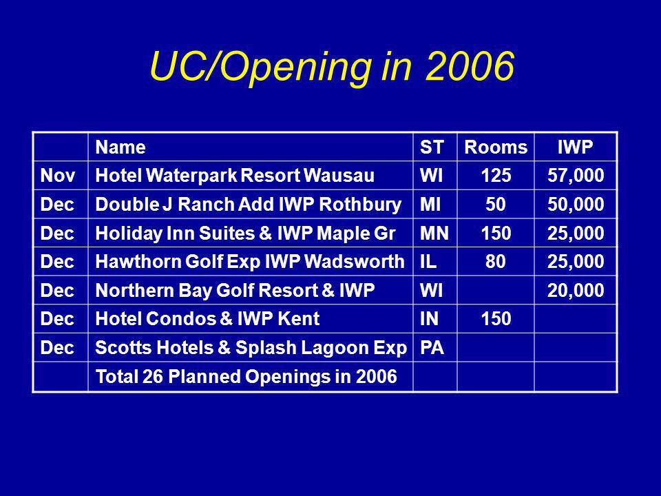 UC/Opening in 2006 NameSTRoomsIWP NovHotel Waterpark Resort WausauWI12557,000 DecDouble J Ranch Add IWP RothburyMI5050,000 DecHoliday Inn Suites & IWP Maple GrMN15025,000 DecHawthorn Golf Exp IWP WadsworthIL8025,000 DecNorthern Bay Golf Resort & IWPWI20,000 DecHotel Condos & IWP KentIN150 DecScotts Hotels & Splash Lagoon ExpPA Total 26 Planned Openings in 2006