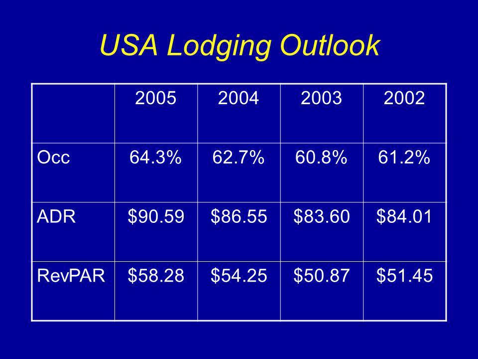 USA Lodging Outlook 2005200420032002 Occ64.3%62.7%60.8%61.2% ADR$90.59$86.55$83.60$84.01 RevPAR$58.28$54.25$50.87$51.45