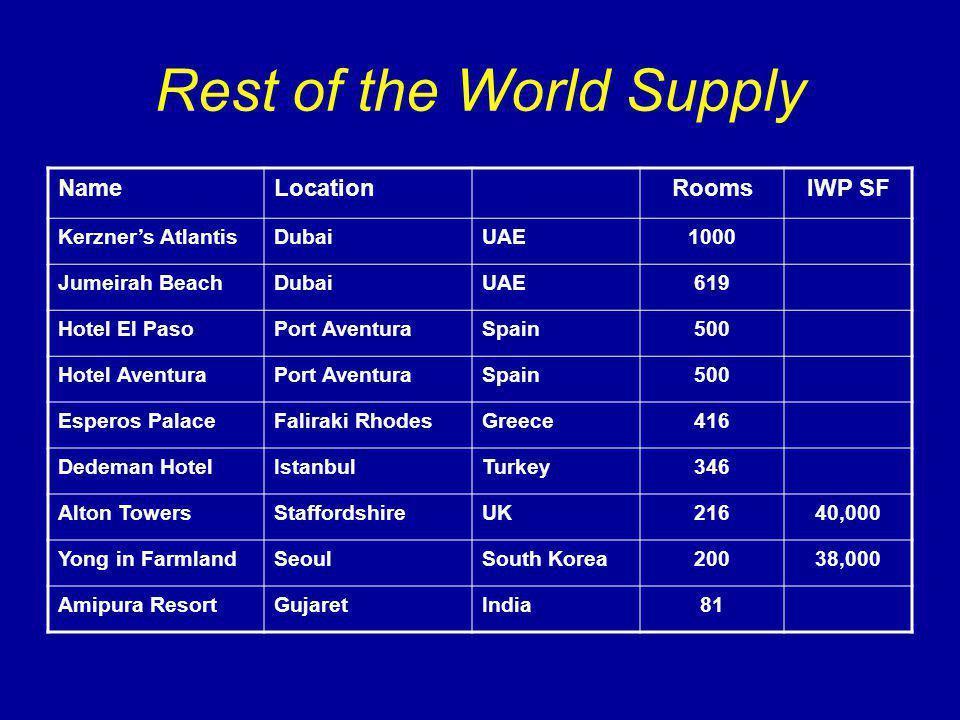Rest of the World Supply NameLocationRoomsIWP SF Kerzners AtlantisDubaiUAE1000 Jumeirah BeachDubaiUAE619 Hotel El PasoPort AventuraSpain500 Hotel AventuraPort AventuraSpain500 Esperos PalaceFaliraki RhodesGreece416 Dedeman HotelIstanbulTurkey346 Alton TowersStaffordshireUK21640,000 Yong in FarmlandSeoulSouth Korea20038,000 Amipura ResortGujaretIndia81