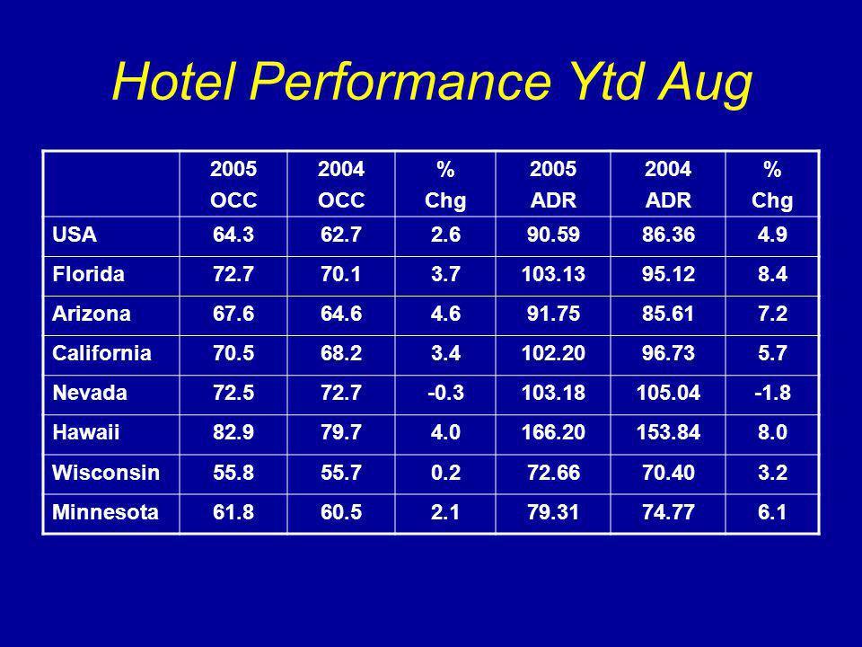 Hotel Performance Ytd Aug 2005 OCC 2004 OCC % Chg 2005 ADR 2004 ADR % Chg USA64.362.72.690.5986.364.9 Florida72.770.13.7103.1395.128.4 Arizona67.664.64.691.7585.617.2 California70.568.23.4102.2096.735.7 Nevada72.572.7-0.3103.18105.04-1.8 Hawaii82.979.74.0166.20153.848.0 Wisconsin55.855.70.272.6670.403.2 Minnesota61.860.52.179.3174.776.1
