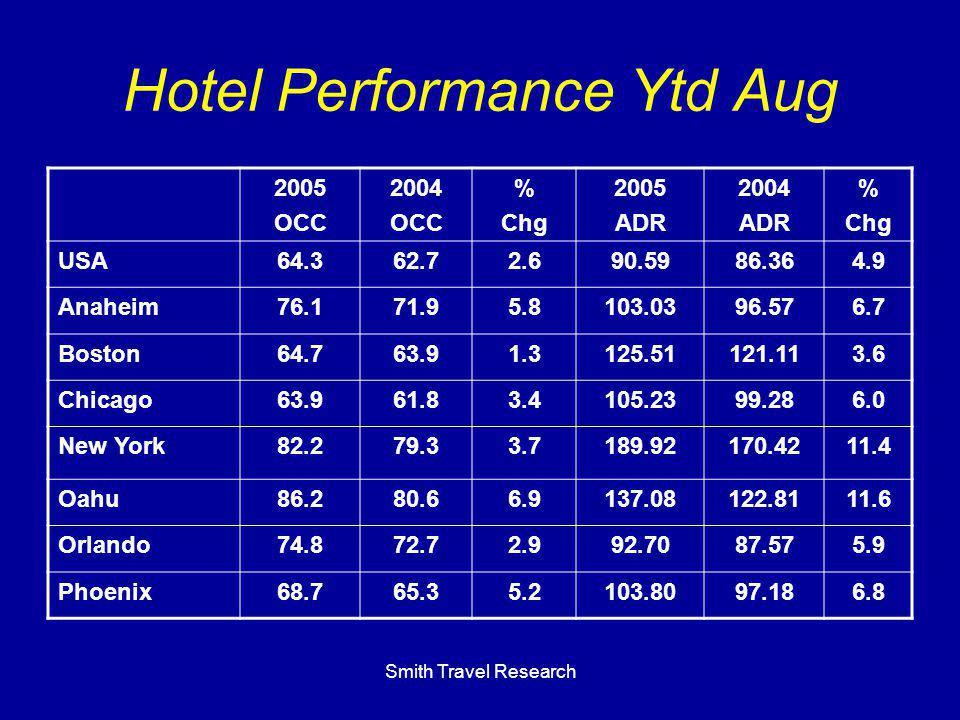 Smith Travel Research Hotel Performance Ytd Aug 2005 OCC 2004 OCC % Chg 2005 ADR 2004 ADR % Chg USA64.362.72.690.5986.364.9 Anaheim76.171.95.8103.0396.576.7 Boston64.763.91.3125.51121.113.6 Chicago63.961.83.4105.2399.286.0 New York82.279.33.7189.92170.4211.4 Oahu86.280.66.9137.08122.8111.6 Orlando74.872.72.992.7087.575.9 Phoenix68.765.35.2103.8097.186.8