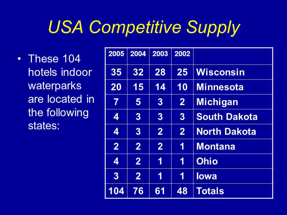 USA Competitive Supply These 104 hotels indoor waterparks are located in the following states: 2005200420032002 35322825Wisconsin 20151410Minnesota 7532Michigan 4333South Dakota 4322North Dakota 2221Montana 4211Ohio 3211Iowa 104766148Totals