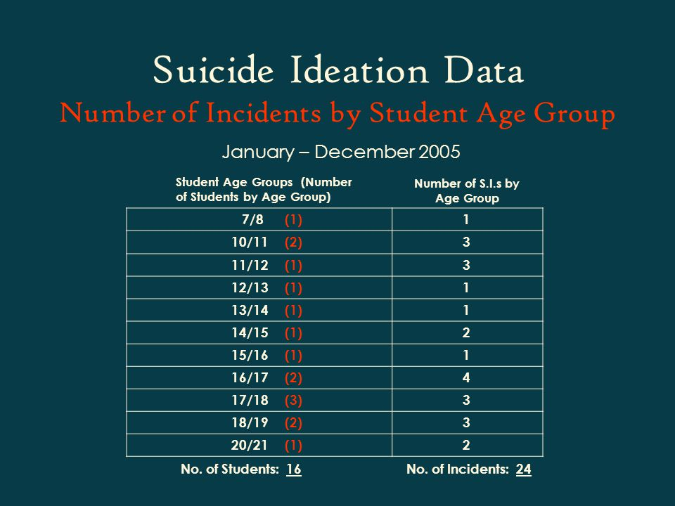 Suicide Ideation Data Number of Incidents by Student Age Group January – December 2005 7/8 (1)1 10/11 (2)3 11/12 (1)3 12/13 (1)1 13/14 (1)1 14/15 (1)2 15/16 (1)1 16/17 (2)4 17/18 (3)3 18/19 (2)3 20/21 (1)2 Student Age Groups (Number of Students by Age Group) Number of S.I.s by Age Group No.