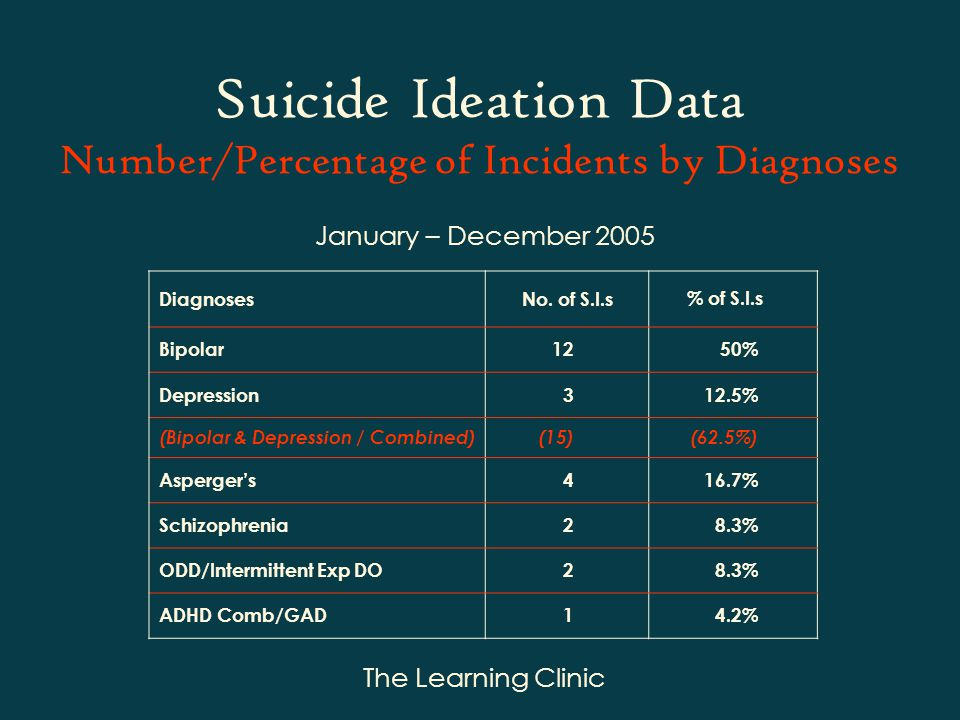 The Learning Clinic Suicide Ideation Data Number/Percentage of Incidents by Diagnoses January – December 2005 Diagnoses Bipolar1250% Depression312.5% (Bipolar & Depression / Combined)(15)(62.5%) Aspergers416.7% Schizophrenia28.3% ODD/Intermittent Exp DO28.3% ADHD Comb/GAD14.2% No.