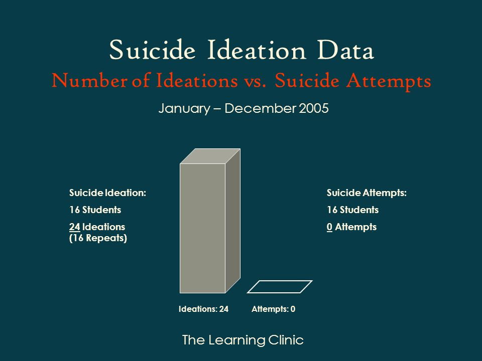 The Learning Clinic Suicide Ideation Data Number of Ideations vs.