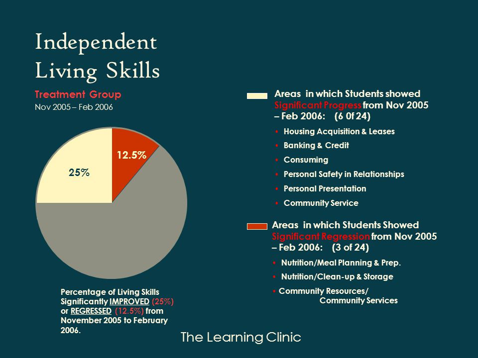 The Learning Clinic Independent Living Skills Areas in which Students showed Significant Progress from Nov 2005 – Feb 2006: (6 0f 24) Housing Acquisition & Leases Banking & Credit Consuming Personal Safety in Relationships Personal Presentation Community Service Areas in which Students Showed Significant Regression from Nov 2005 – Feb 2006: (3 of 24) Nutrition/Meal Planning & Prep.
