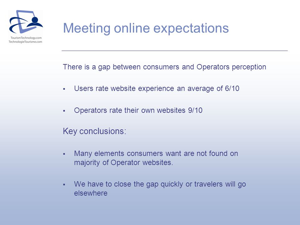 There is a gap between consumers and Operators perception Users rate website experience an average of 6/10 Operators rate their own websites 9/10 Key