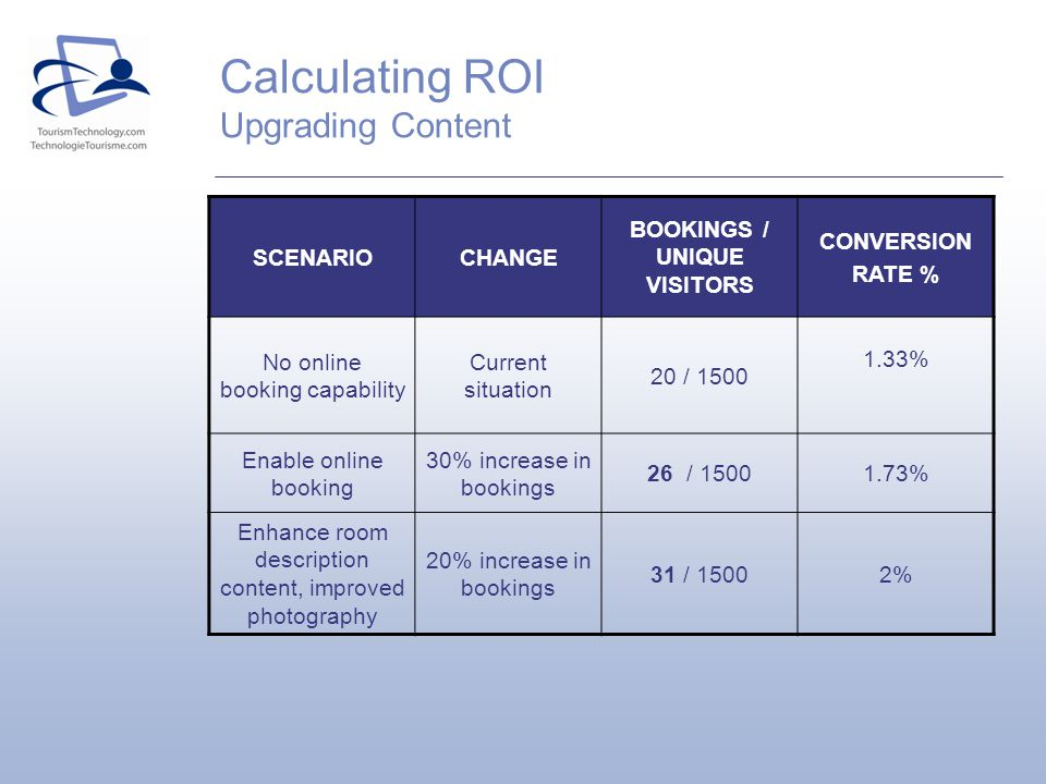 Calculating ROI Upgrading Content SCENARIOCHANGE BOOKINGS / UNIQUE VISITORS CONVERSION RATE % No online booking capability Current situation 20 / 1500
