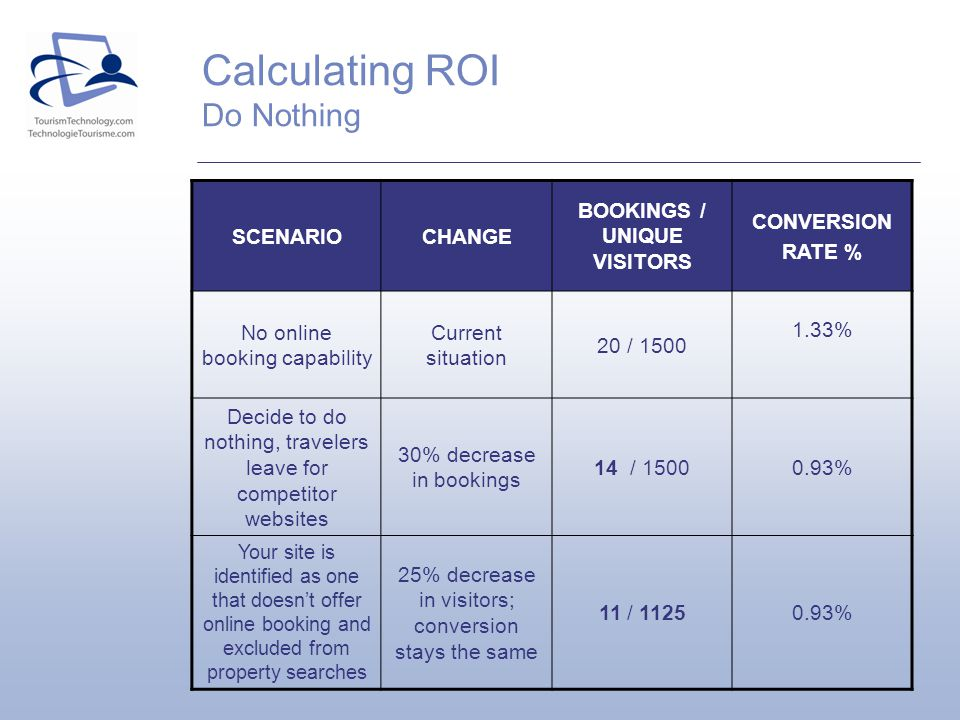 Calculating ROI Do Nothing SCENARIOCHANGE BOOKINGS / UNIQUE VISITORS CONVERSION RATE % No online booking capability Current situation 20 / 1500 1.33%