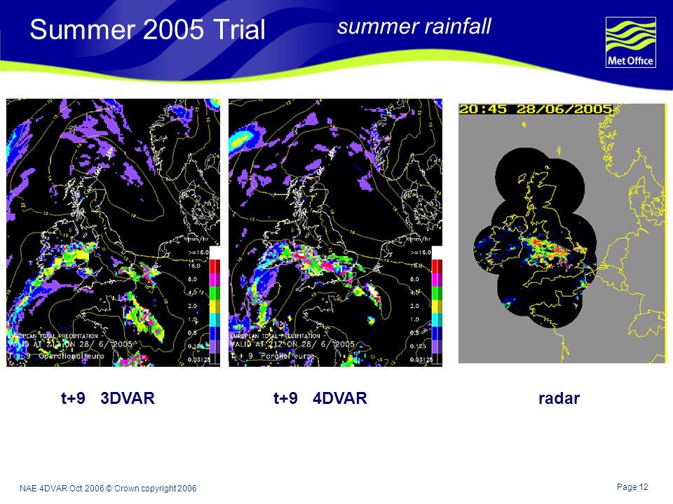 Page 12 NAE 4DVAR Oct 2006 © Crown copyright 2006 Summer 2005 Trial summer rainfall t+9 3DVAR t+9 4DVAR radar