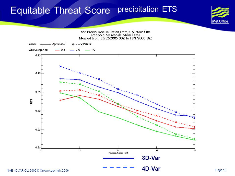 Page 15 NAE 4DVAR Oct 2006 © Crown copyright 2006 Equitable Threat Score precipitation ETS 3D-Var 4D-Var