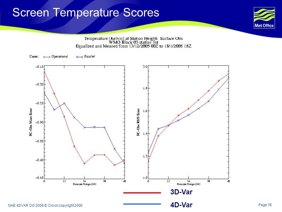 Page 16 NAE 4DVAR Oct 2006 © Crown copyright 2006 Screen Temperature Scores 3D-Var 4D-Var