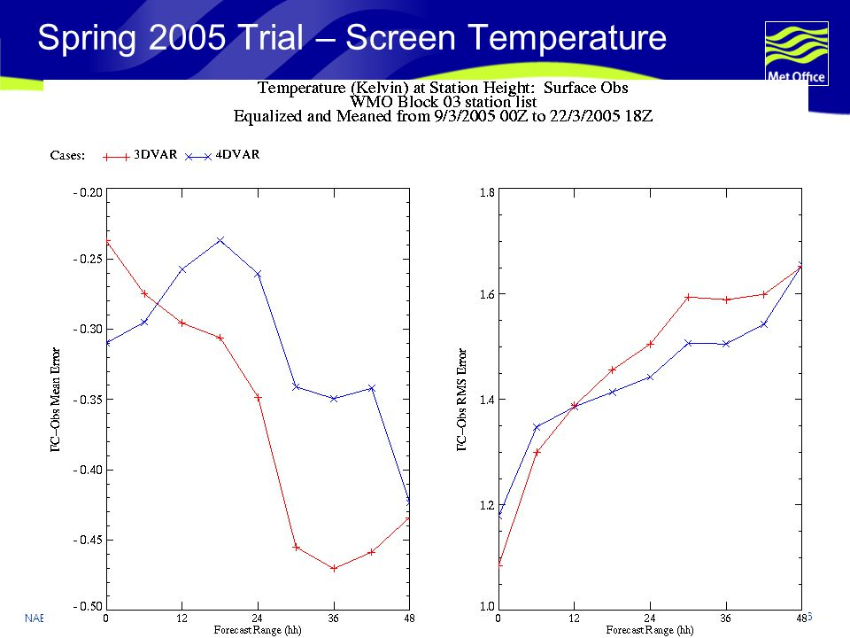 Page 6 NAE 4DVAR Oct 2006 © Crown copyright 2006 Spring 2005 Trial – Screen Temperature