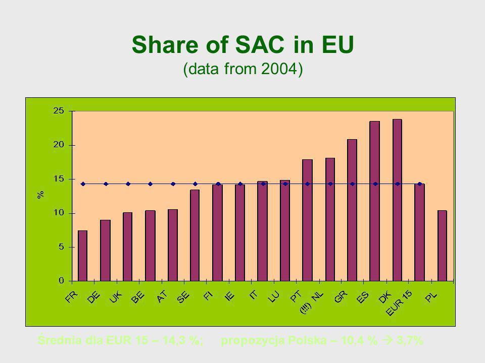 Share of SAC in EU (data from 2004) Średnia dla EUR 15 – 14,3 %; propozycja Polska – 10,4 % 3,7%