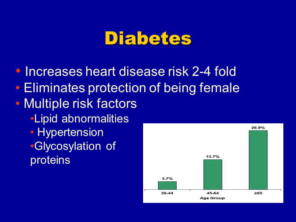 Diabetes Increases heart disease risk 2-4 fold Eliminates protection of being female Multiple risk factors Lipid abnormalities Hypertension Glycosylation of proteins