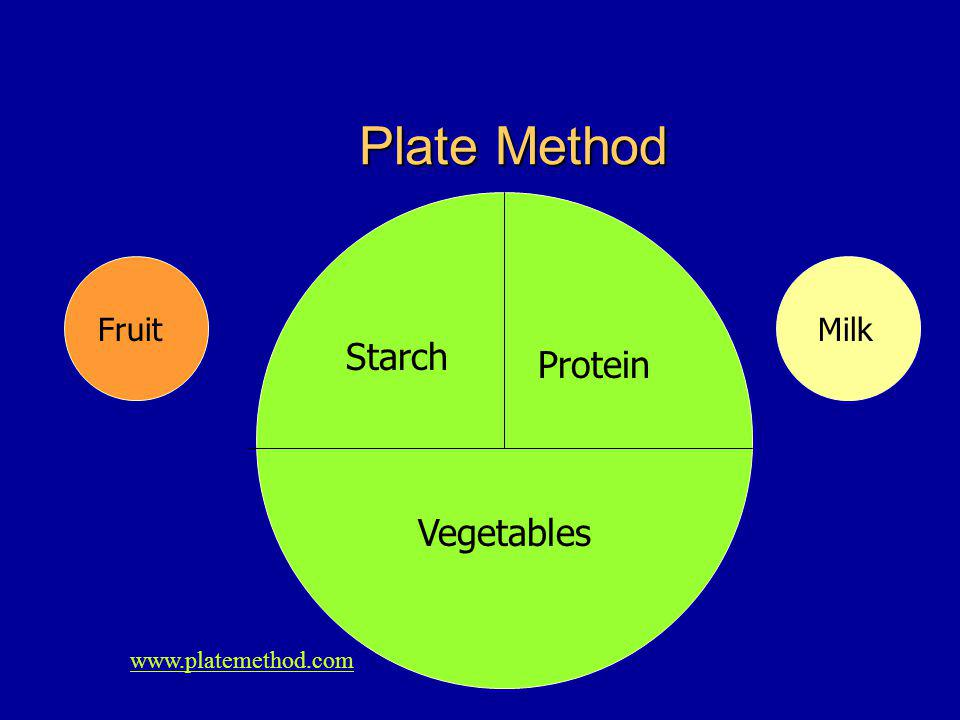 Plate Method Vegetables Protein FruitMilk   Starch