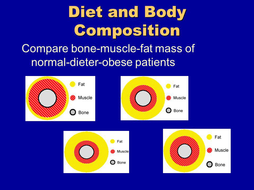 Diet and Body Composition Compare bone-muscle-fat mass of normal-dieter-obese patients