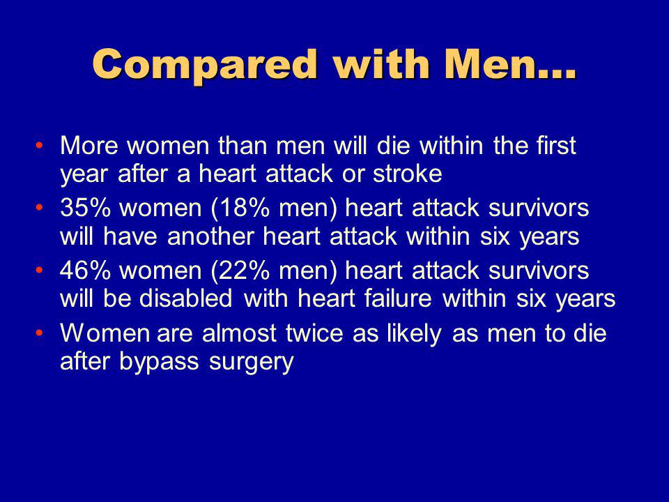 Compared with Men… More women than men will die within the first year after a heart attack or stroke 35% women (18% men) heart attack survivors will have another heart attack within six years 46% women (22% men) heart attack survivors will be disabled with heart failure within six years Women are almost twice as likely as men to die after bypass surgery