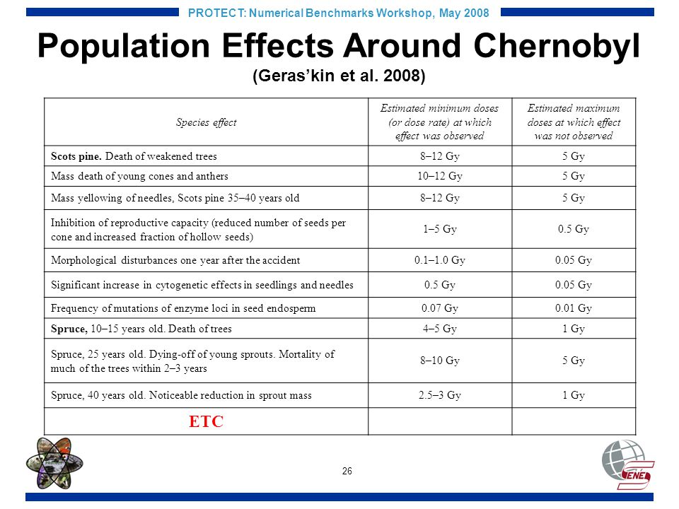 26 PROTECT: Numerical Benchmarks Workshop, May 2008 Population Effects Around Chernobyl (Geraskin et al.