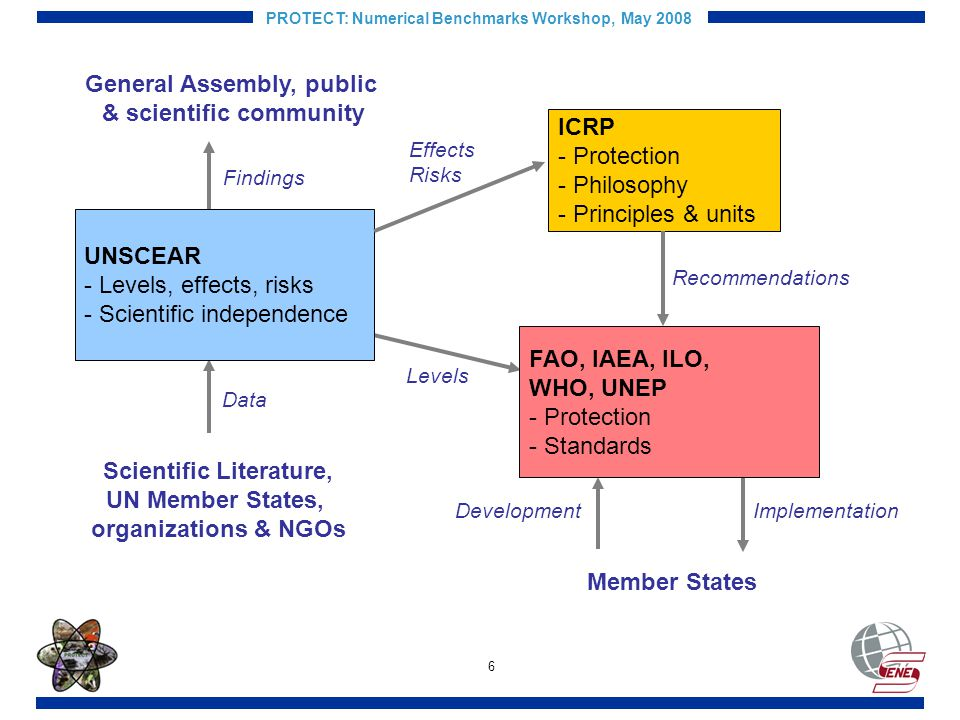 6 PROTECT: Numerical Benchmarks Workshop, May 2008 Data Scientific Literature, UN Member States, organizations & NGOs General Assembly, public & scientific community Findings Levels Member States DevelopmentImplementation UNSCEAR - Levels, effects, risks - Scientific independence ICRP - Protection - Philosophy - Principles & units Effects Risks FAO, IAEA, ILO, WHO, UNEP - Protection - Standards Recommendations