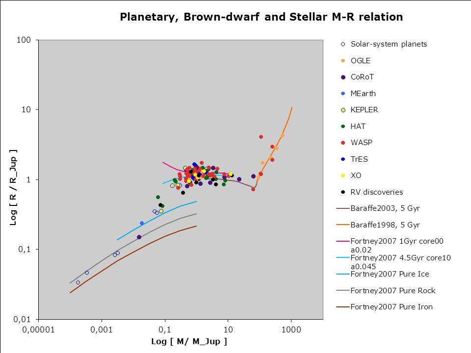 IAU Symposium 276 -- Torino, 12 October 2010 Planetary mass-radius relation