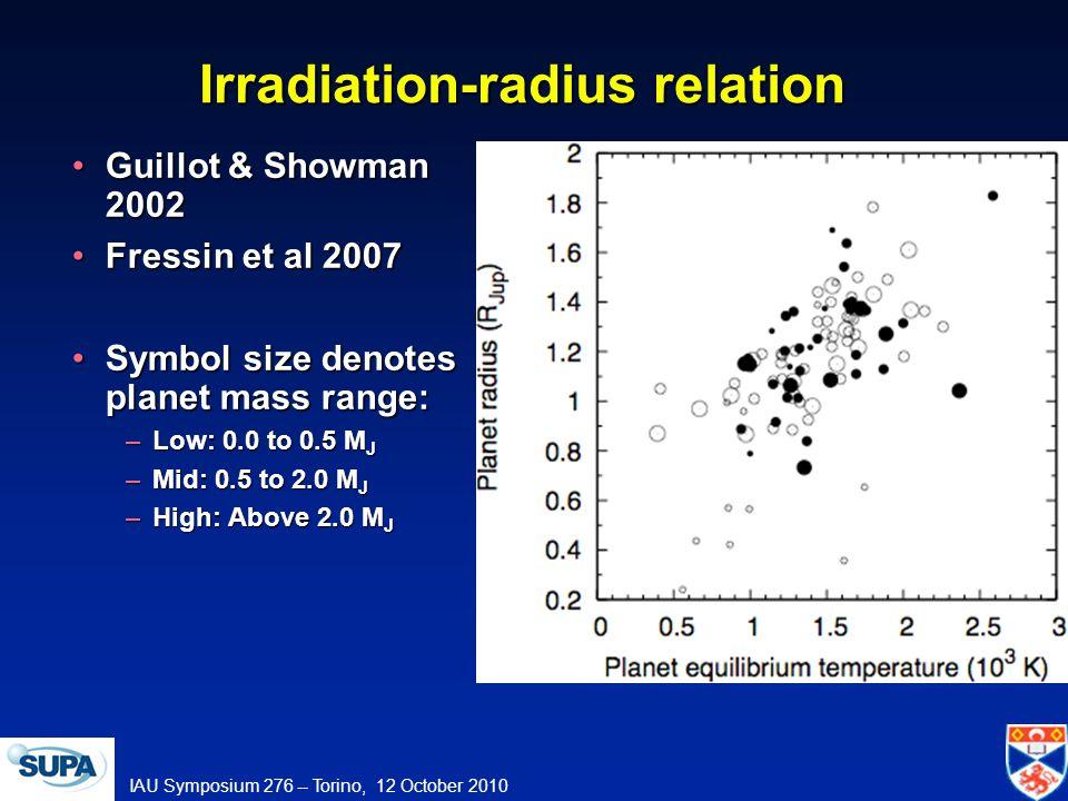 IAU Symposium 276 -- Torino, 12 October 2010 Irradiation-radius relation Guillot & Showman 2002Guillot & Showman 2002 Fressin et al 2007Fressin et al 2007 Symbol size denotes planet mass range:Symbol size denotes planet mass range: –Low: 0.0 to 0.5 M J –Mid: 0.5 to 2.0 M J –High: Above 2.0 M J