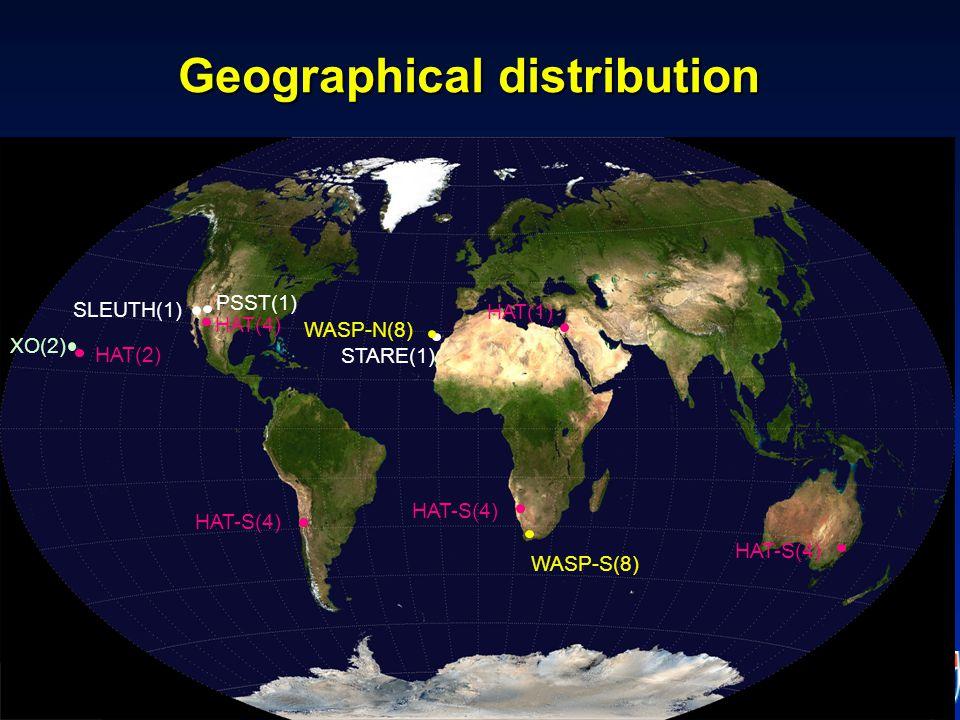 IAU Symposium 276 -- Torino, 12 October 2010 Sensitivity Transit depth threshold:Transit depth threshold: –0.01 mag@V=11 –0.015 mag@V=12