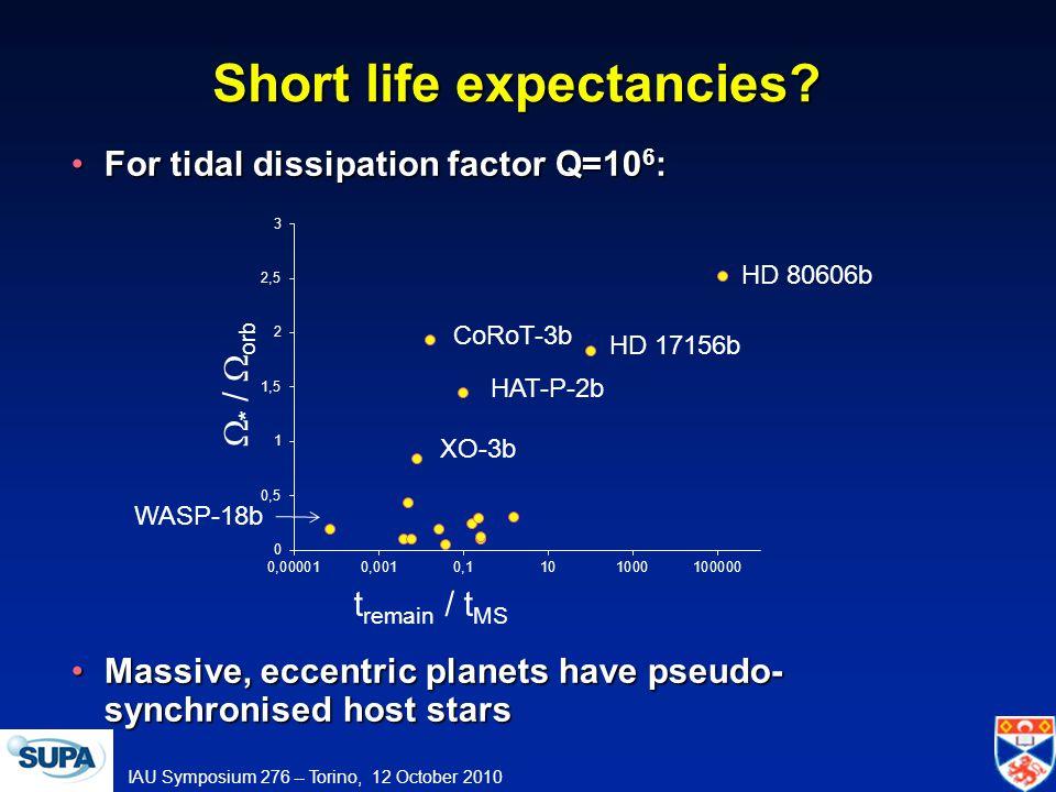 IAU Symposium 276 -- Torino, 12 October 2010 Short life expectancies.