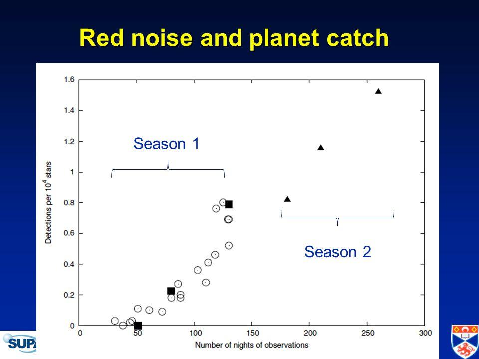 IAU Symposium 276 -- Torino, 12 October 2010 Red noise and planet catch Season 1 Season 2