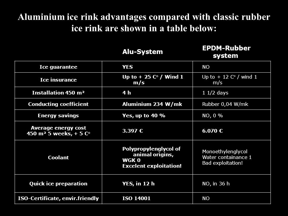 Aluminium ice rink advantages compared with classic rubber ice rink are shown in a table below: Alu-System EPDM-Rubber system Ice guaranteeYESNO Ice insurance Up to + 25 C° / Wind 1 m/s Up to + 12 C° / wind 1 m/s Installation 450 m²4 h1 1/2 days Conducting coefficientAluminium 234 W/mkRubber 0,04 W/mk Energy savingsYes, up to 40 %NO, 0 % Average energy cost 450 m² 5 weeks, + 5 C° Coolant Polypropylenglycol of animal origins, WGK 0 Excelent exploitation.