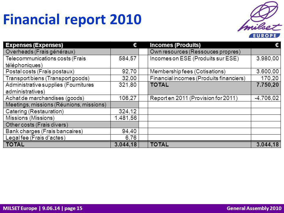 MILSET Europe | 9.06.14 | page 15 Financial report 2010 General Assembly 2010 Expenses (Expenses) Incomes (Produits) Overheads (Frais généraux) Own resources (Ressouces propres) Telecommunications costs (Frais téléphoniques) 584,57 Incomes on ESE (Produits sur ESE)3.980,00 Postal costs (Frais postaux)92,70 Membership fees (Cotisations)3.600,00 Transport biens (Transport goods)32,00 Financial incomes (Produits financiers)170,20 Administrative supplies (Fournitures administratives) 321,80 TOTAL7.750,20 Achat de marchandises (goods)106,27 Report en 2011 (Provision for 2011)-4.706,02 Meetings, missions (Réunions, missions) Catering (Restauration)324,12 Missions (Missions)1.481,56 Other costs (Frais divers) Bank charges (Frais bancaires)94,40 Legal fee (Frais d actes)6,76 TOTAL3.044,18 TOTAL3.044,18