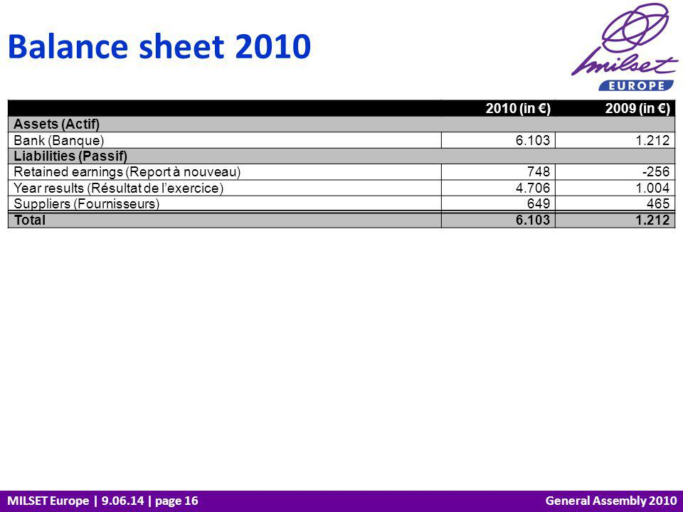 MILSET Europe | 9.06.14 | page 16 Balance sheet 2010 General Assembly 2010 2010 (in )2009 (in ) Assets (Actif) Bank (Banque)6.1031.212 Liabilities (Pa