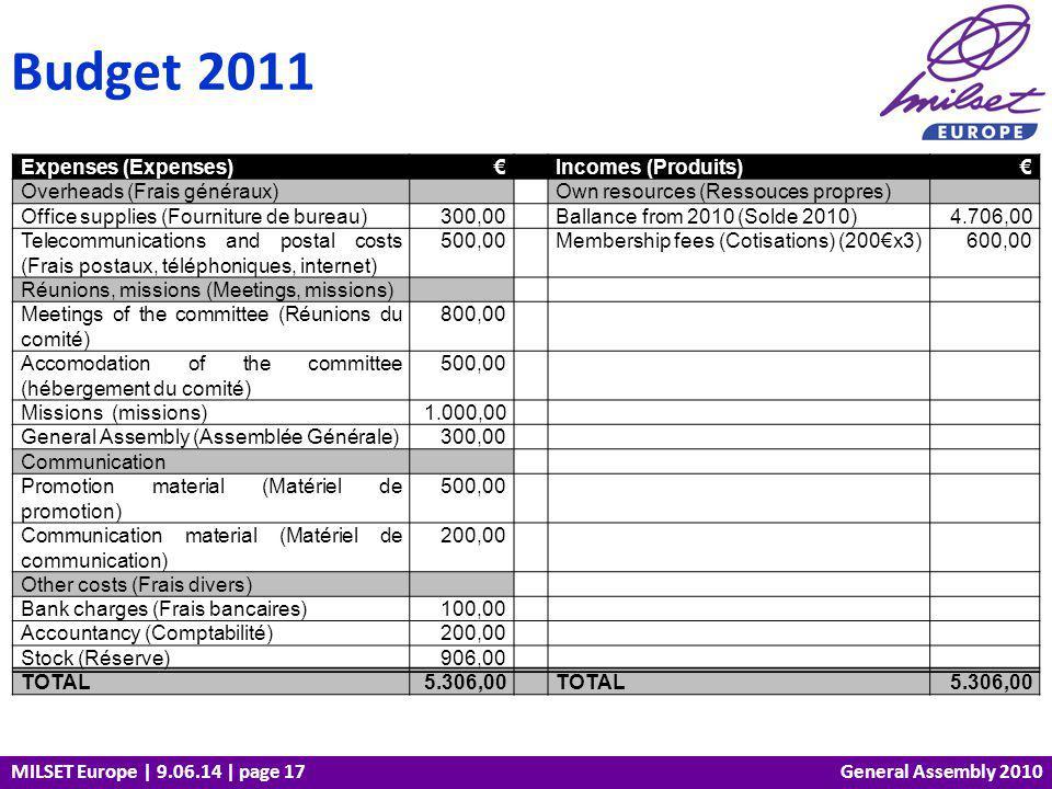 MILSET Europe | 9.06.14 | page 17 Budget 2011 General Assembly 2010 Expenses (Expenses) Incomes (Produits) Overheads (Frais généraux) Own resources (Ressouces propres) Office supplies (Fourniture de bureau)300,00 Ballance from 2010 (Solde 2010)4.706,00 Telecommunications and postal costs (Frais postaux, téléphoniques, internet) 500,00 Membership fees (Cotisations) (200x3)600,00 Réunions, missions (Meetings, missions) Meetings of the committee (Réunions du comité) 800,00 Accomodation of the committee (hébergement du comité) 500,00 Missions (missions)1.000,00 General Assembly (Assemblée Générale)300,00 Communication Promotion material (Matériel de promotion) 500,00 Communication material (Matériel de communication) 200,00 Other costs (Frais divers) Bank charges (Frais bancaires)100,00 Accountancy (Comptabilité)200,00 Stock (Réserve)906,00 TOTAL5.306,00 TOTAL5.306,00