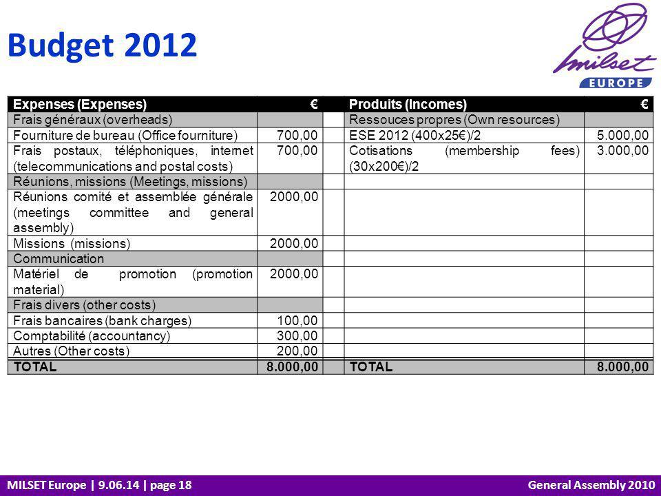 MILSET Europe | 9.06.14 | page 18 Budget 2012 General Assembly 2010 Expenses (Expenses) Produits (Incomes) Frais généraux (overheads) Ressouces propres (Own resources) Fourniture de bureau (Office fourniture)700,00 ESE 2012 (400x25)/25.000,00 Frais postaux, téléphoniques, internet (telecommunications and postal costs) 700,00 Cotisations (membership fees) (30x200)/2 3.000,00 Réunions, missions (Meetings, missions) Réunions comité et assemblée générale (meetings committee and general assembly) 2000,00 Missions (missions)2000,00 Communication Matériel de promotion (promotion material) 2000,00 Frais divers (other costs) Frais bancaires (bank charges)100,00 Comptabilité (accountancy)300,00 Autres (Other costs)200,00 TOTAL8.000,00 TOTAL8.000,00