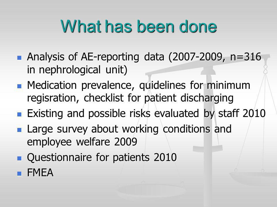 What has been done Analysis of AE-reporting data (2007-2009, n=316 in nephrological unit) Analysis of AE-reporting data (2007-2009, n=316 in nephrological unit) Medication prevalence, quidelines for minimum regisration, checklist for patient discharging Medication prevalence, quidelines for minimum regisration, checklist for patient discharging Existing and possible risks evaluated by staff 2010 Existing and possible risks evaluated by staff 2010 Large survey about working conditions and employee welfare 2009 Large survey about working conditions and employee welfare 2009 Questionnaire for patients 2010 Questionnaire for patients 2010 FMEA FMEA