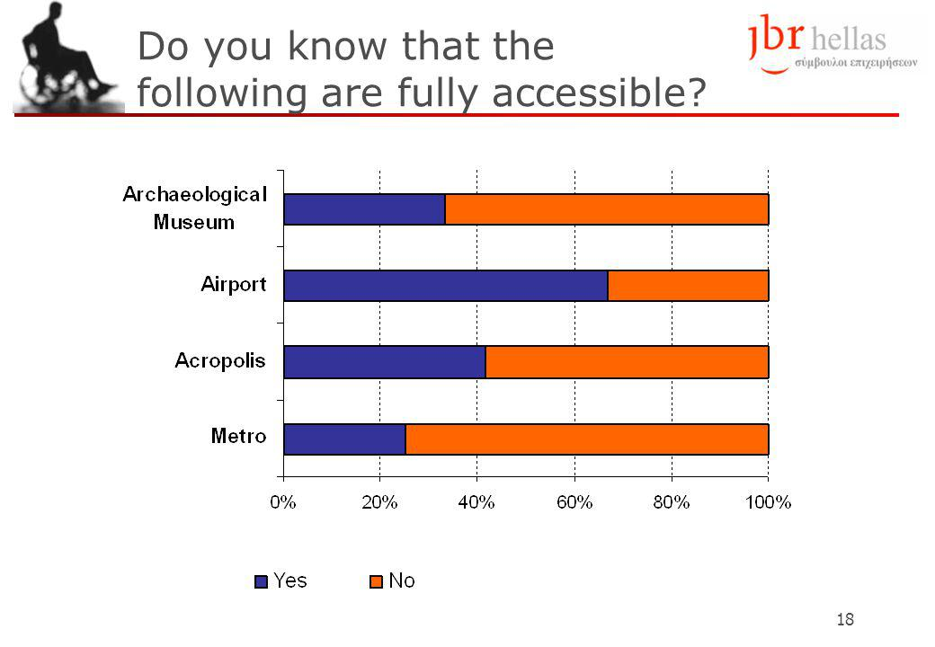 18 Do you know that the following are fully accessible