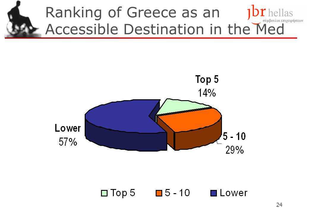 24 Ranking of Greece as an Accessible Destination in the Med