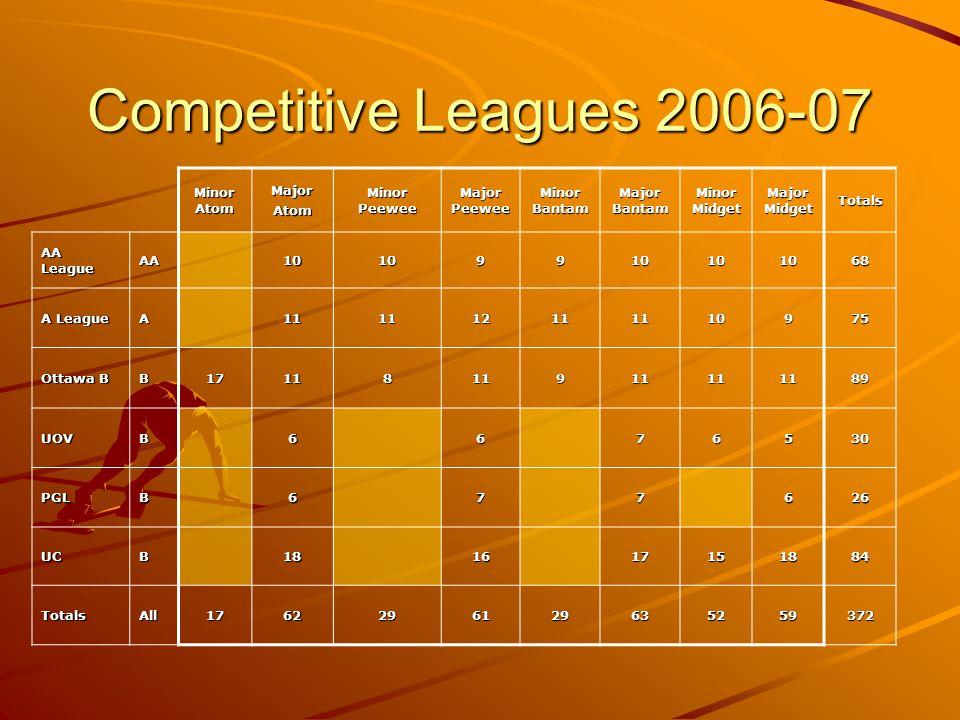 Competitive Leagues 2006-07 Minor Atom MajorAtom Minor Peewee Major Peewee Minor Bantam Major Bantam Minor Midget Major Midget Totals AA League AA1010