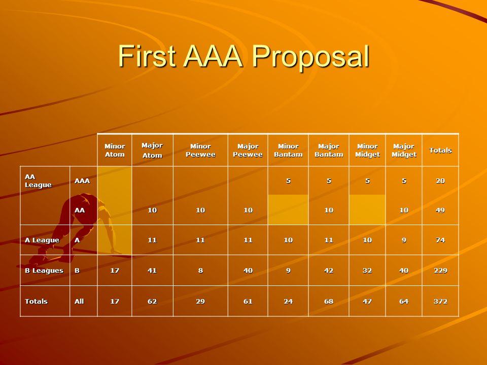 First AAA Proposal Minor Atom MajorAtom Minor Peewee Major Peewee Minor Bantam Major Bantam Minor Midget Major Midget Totals AA League AAA555520 AA101