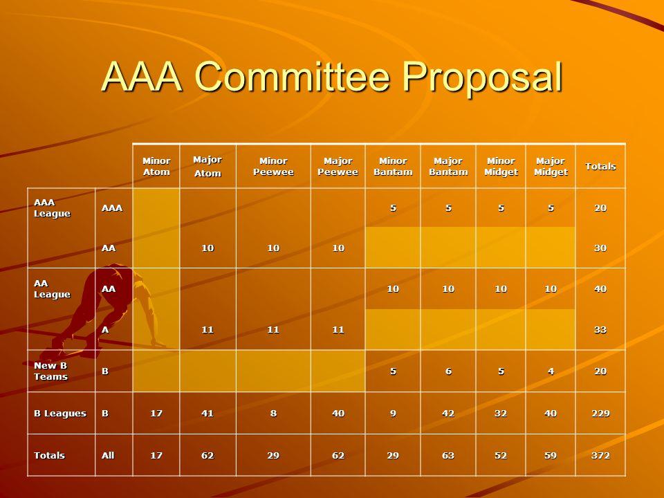 AAA Committee Proposal Minor Atom MajorAtom Minor Peewee Major Peewee Minor Bantam Major Bantam Minor Midget Major Midget Totals AAA League AAA555520