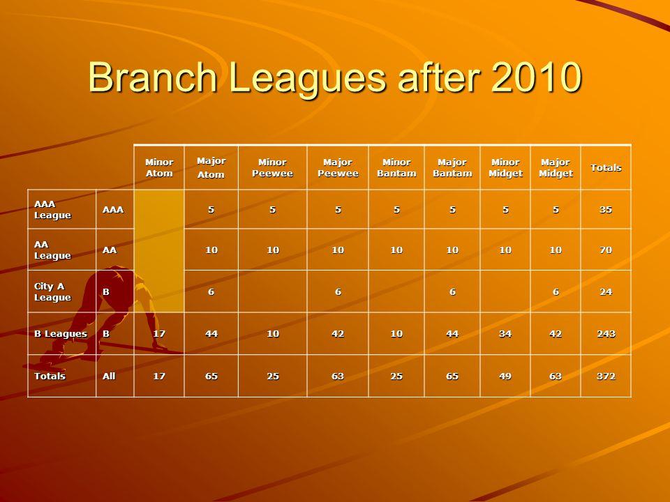 Branch Leagues after 2010 Minor Atom MajorAtom Minor Peewee Major Peewee Minor Bantam Major Bantam Minor Midget Major Midget Totals AAA League AAA5555