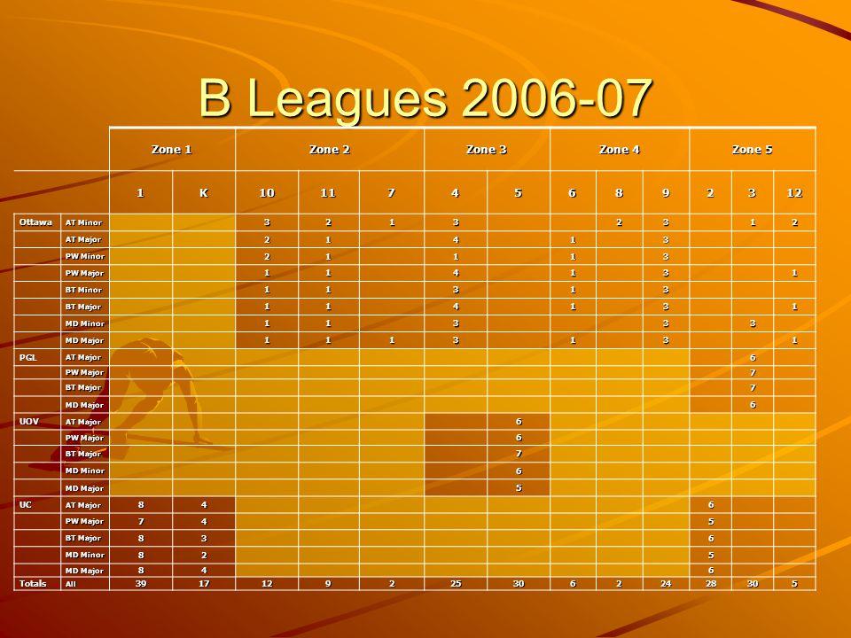 B Leagues 2006-07 Zone 1 Zone 2 Zone 3 Zone 4 Zone 5 1K10117456892312 Ottawa AT Minor 32132312 AT Major 21413 PW Minor 21113 PW Major 114131 BT Minor