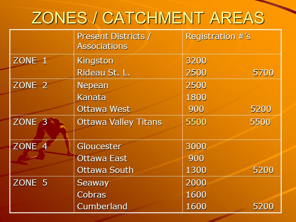 ZONES / CATCHMENT AREAS Present Districts / Associations Registration #s ZONE 1 Kingston Rideau St. L. 3200 2500 5700 ZONE 2 NepeanKanata Ottawa West