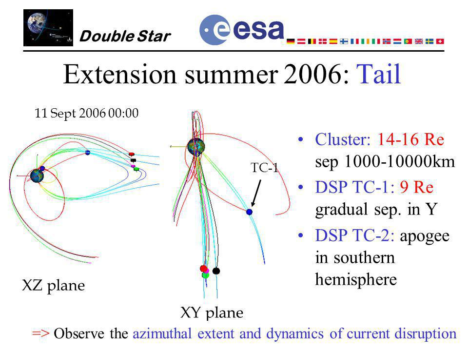 Hermann.Opgenoorth@esa.int Double Star Extension summer 2006: Tail Cluster: 14-16 Re sep 1000-10000km DSP TC-1: 9 Re gradual sep.