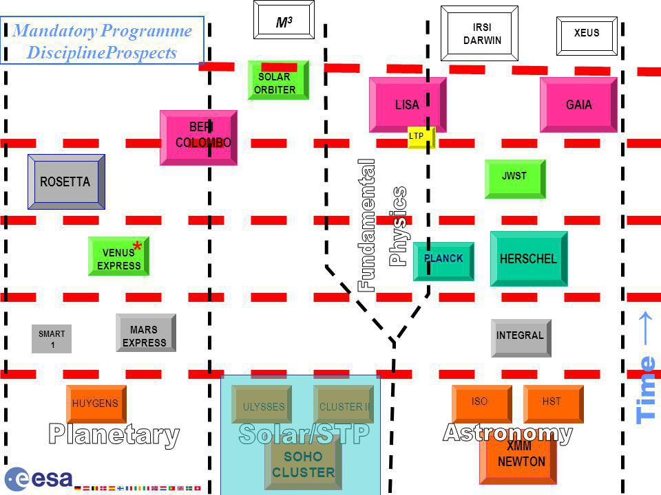 SOHO CLUSTER XMM NEWTON HERSCHEL INTEGRAL ULYSSES HUYGENS ISOHST CLUSTER II MARS EXPRESS XEUS SMART 1 IRSI DARWIN GAIA LISA JWST SOLAR ORBITER F 2 VENUS EXPRESS * PLANCK BEPI COLOMBO ROSETTA LTP Time Mandatory Programme DisciplineProspects M3M3