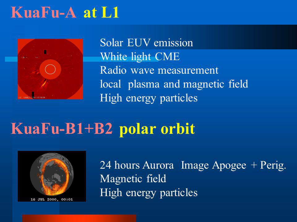 KuaFu-A at L1 Solar EUV emission White light CME Radio wave measurement local plasma and magnetic field High energy particles KuaFu-B1+B2 polar orbit 24 hours Aurora Image Apogee + Perig.