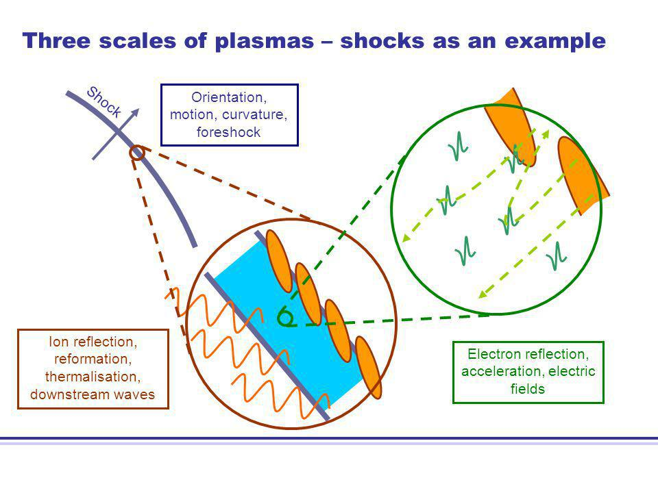 Three scales of plasmas – shocks as an example Orientation, motion, curvature, foreshock Shock Ion reflection, reformation, thermalisation, downstream